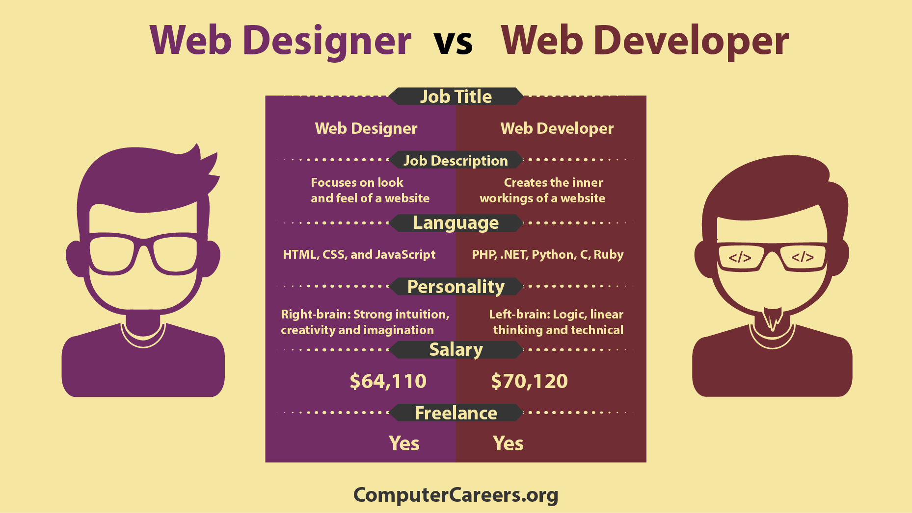 Image result for web developer vs web designer