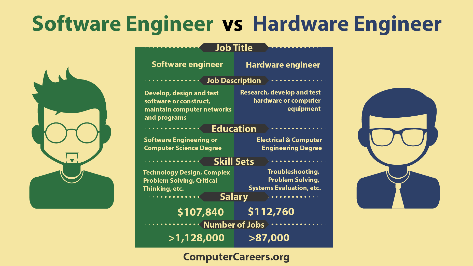 Software systems engineering salary - Infographic Software Vs Hardware Engineer