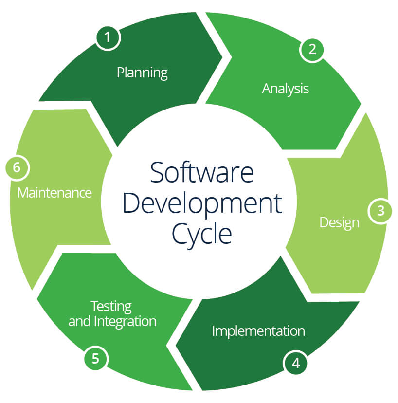 What Is The Sdlc Life Cycle And Who Is Involved Computer Careers