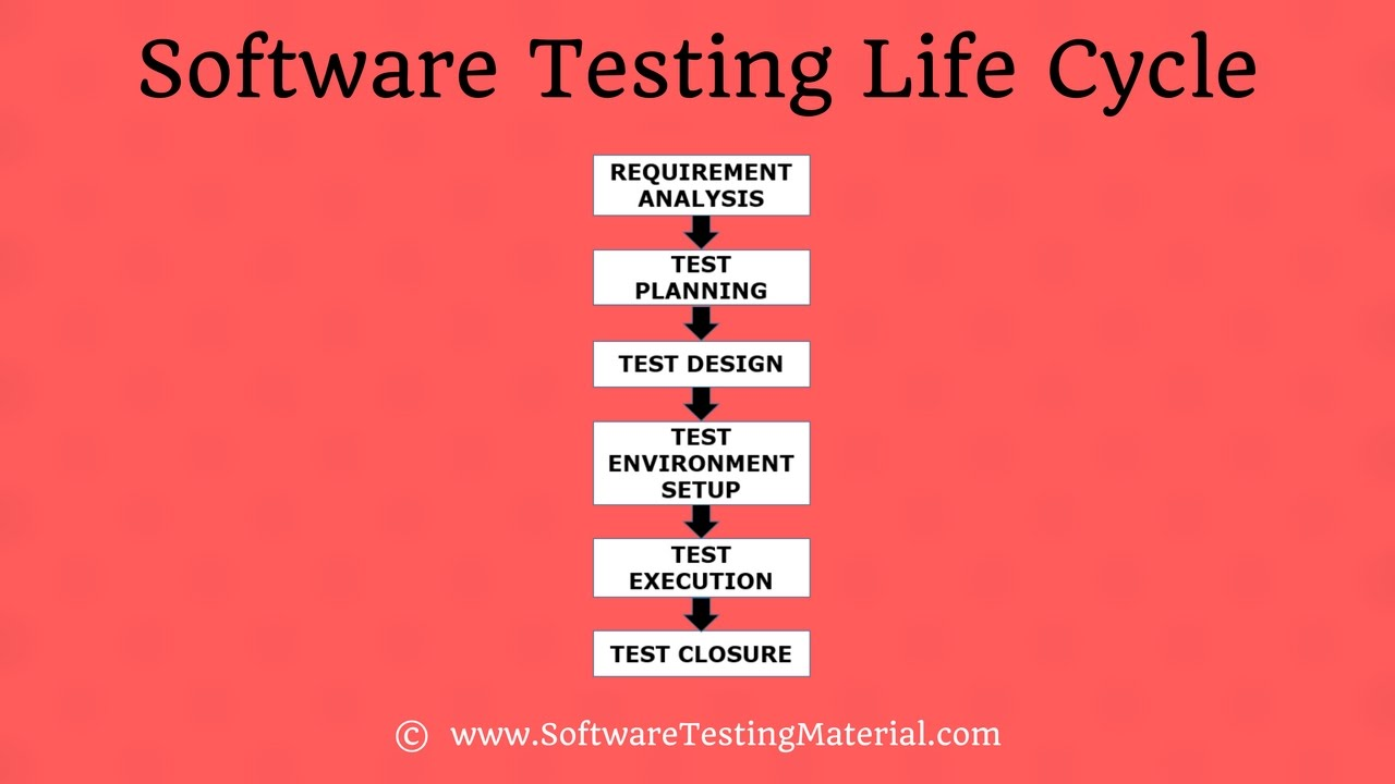 what is the software testing life cycle