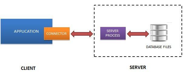 client to server
